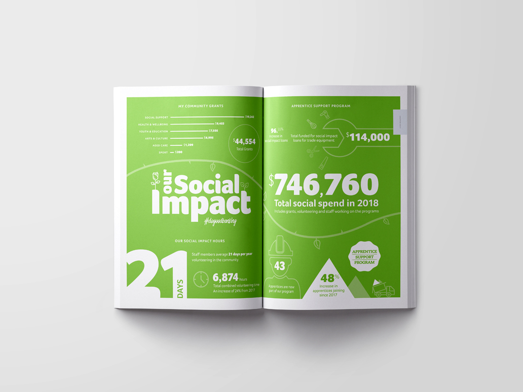 BDCU Alliance Bank Annual Report, Banter Group, Marketing Agency