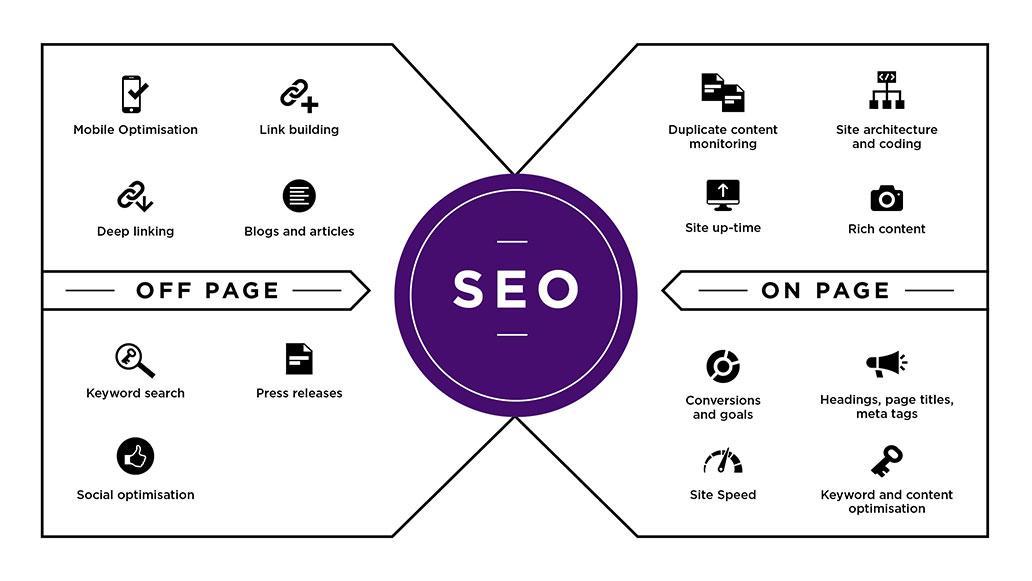 Off Page SEO and On Page SEO