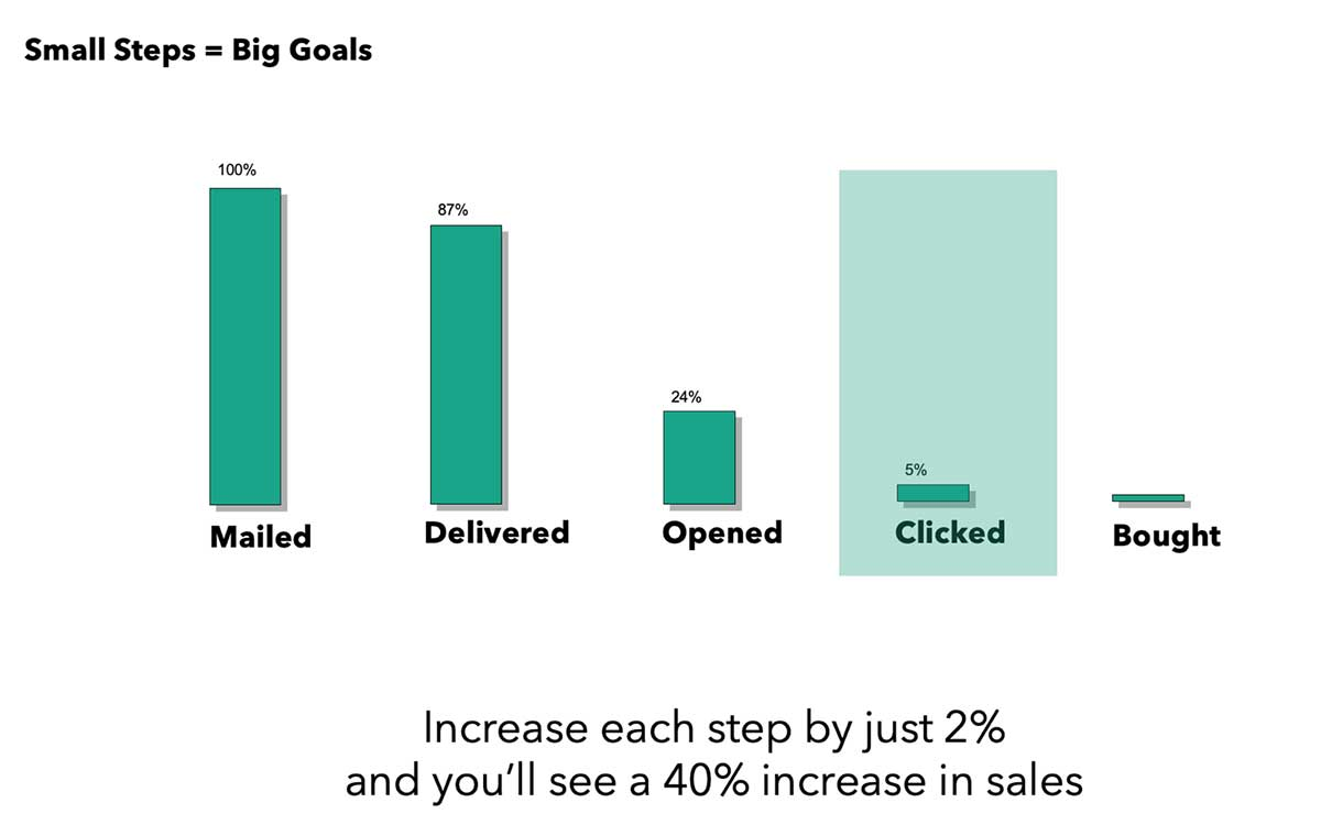Email Marketing Series - Designing Emails that Convert